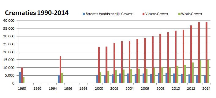 crematiecijfers1990-2014
