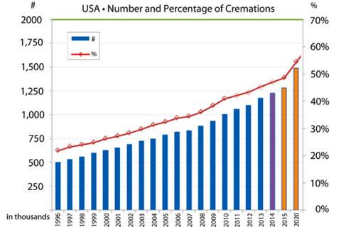 cremationrate